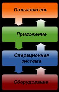 Роль операционной системы и ее служб